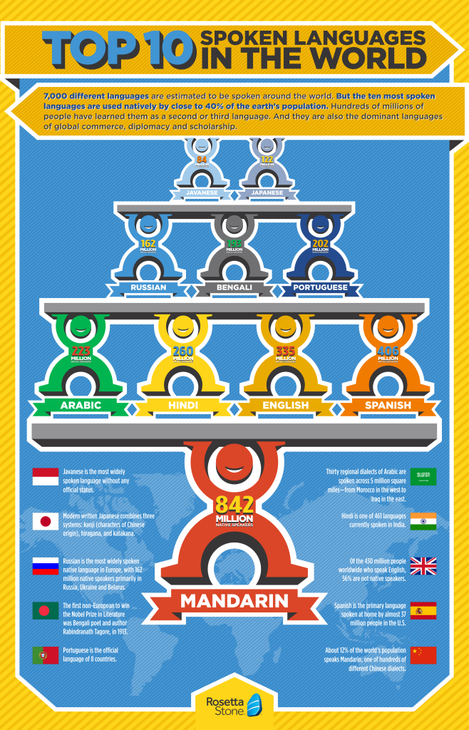 Rosetta Stone Top 10 Languages Infographic