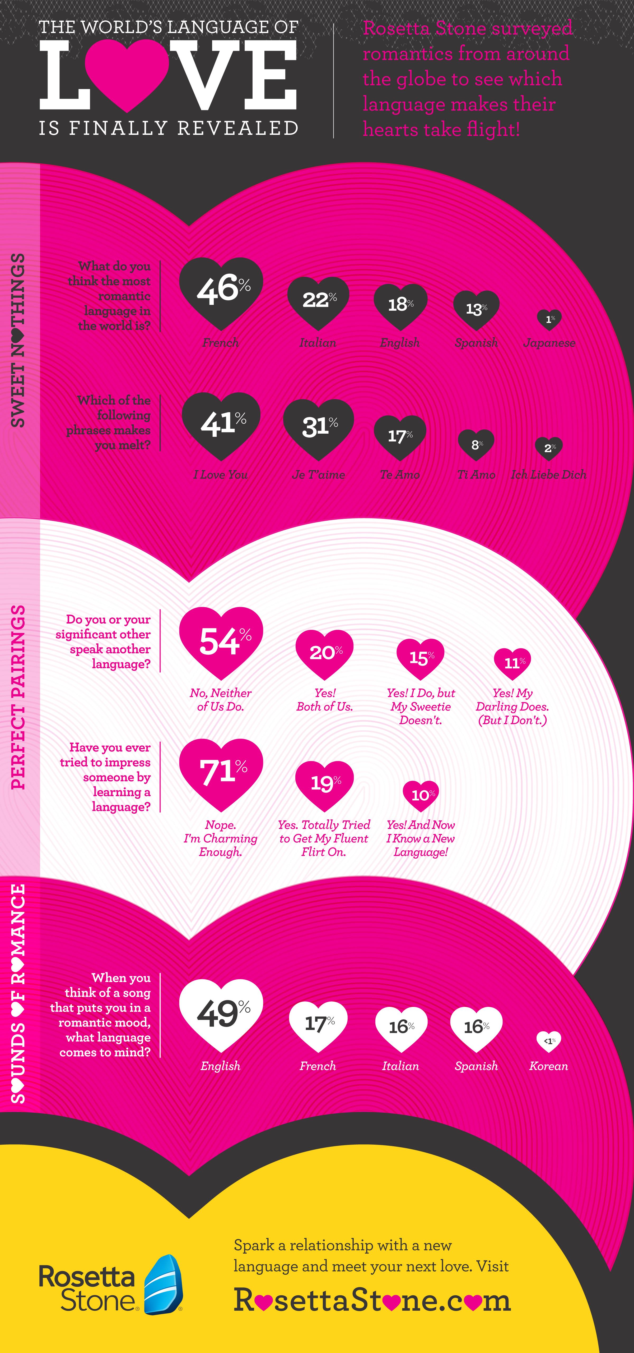 Rosetta Stone Valentine's Day Infographic