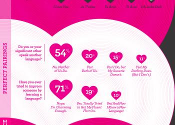 Rosetta Stone Valentine Infographic